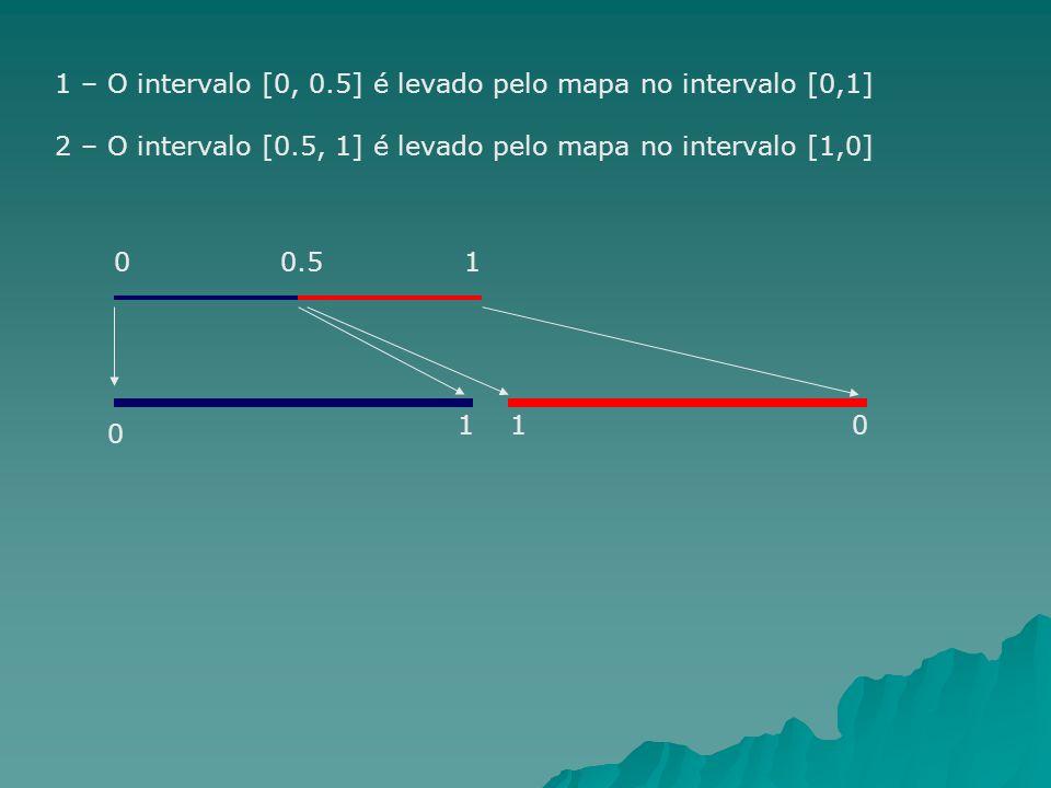 1 – O intervalo [0, 0.5] é levado pelo mapa no intervalo [0,1]